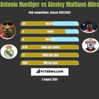 Antonio Ruediger vs Ainsley Maitland-Niles h2h player stats