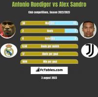 Antonio Ruediger vs Alex Sandro h2h player stats