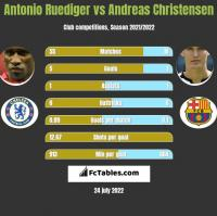 Antonio Ruediger vs Andreas Christensen h2h player stats
