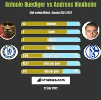 Antonio Ruediger vs Andreas Vindheim h2h player stats