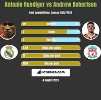 Antonio Ruediger vs Andrew Robertson h2h player stats