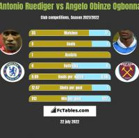 Antonio Ruediger vs Angelo Obinze Ogbonna h2h player stats