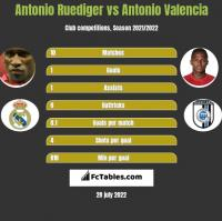 Antonio Ruediger vs Antonio Valencia h2h player stats