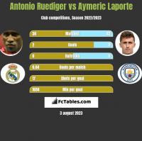 Antonio Ruediger vs Aymeric Laporte h2h player stats