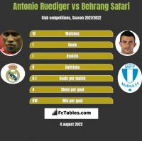 Antonio Ruediger vs Behrang Safari h2h player stats