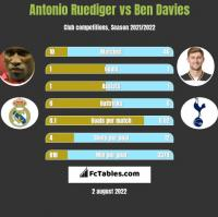 Antonio Ruediger vs Ben Davies h2h player stats