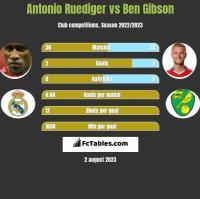 Antonio Ruediger vs Ben Gibson h2h player stats