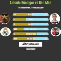 Antonio Ruediger vs Ben Mee h2h player stats