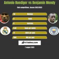 Antonio Ruediger vs Benjamin Mendy h2h player stats