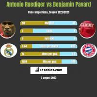 Antonio Ruediger vs Benjamin Pavard h2h player stats