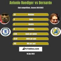 Antonio Ruediger vs Bernardo h2h player stats