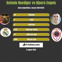 Antonio Ruediger vs Bjoern Engels h2h player stats