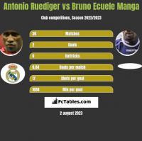 Antonio Ruediger vs Bruno Ecuele Manga h2h player stats