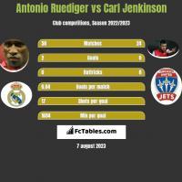 Antonio Ruediger vs Carl Jenkinson h2h player stats