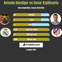 Antonio Ruediger vs Cesar Azpilicueta h2h player stats