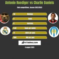 Antonio Ruediger vs Charlie Daniels h2h player stats