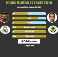 Antonio Ruediger vs Charlie Taylor h2h player stats