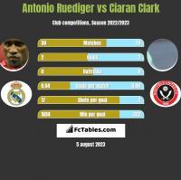 Antonio Ruediger vs Ciaran Clark h2h player stats
