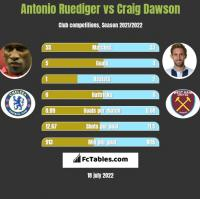 Antonio Ruediger vs Craig Dawson h2h player stats