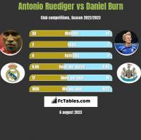 Antonio Ruediger vs Daniel Burn h2h player stats