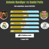 Antonio Ruediger vs Daniel Potts h2h player stats