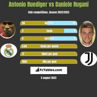 Antonio Ruediger vs Daniele Rugani h2h player stats