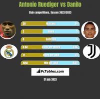 Antonio Ruediger vs Danilo h2h player stats