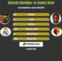 Antonio Ruediger vs Danny Rose h2h player stats