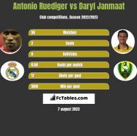 Antonio Ruediger vs Daryl Janmaat h2h player stats