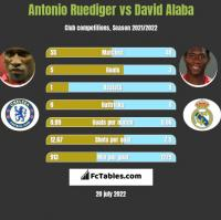 Antonio Ruediger vs David Alaba h2h player stats