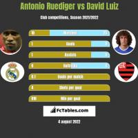 Antonio Ruediger vs David Luiz h2h player stats