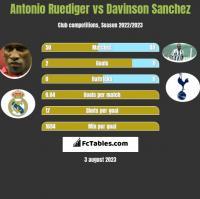 Antonio Ruediger vs Davinson Sanchez h2h player stats