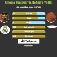 Antonio Ruediger vs DeAndre Yedlin h2h player stats
