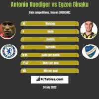Antonio Ruediger vs Egzon Binaku h2h player stats