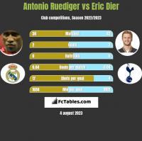 Antonio Ruediger vs Eric Dier h2h player stats