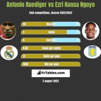 Antonio Ruediger vs Ezri Konsa Ngoyo h2h player stats
