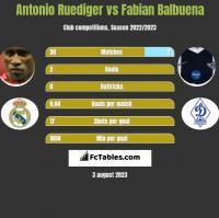 Antonio Ruediger vs Fabian Balbuena h2h player stats