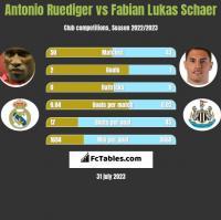 Antonio Ruediger vs Fabian Lukas Schaer h2h player stats