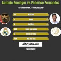 Antonio Ruediger vs Federico Fernandez h2h player stats
