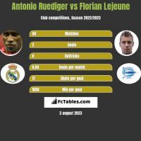 Antonio Ruediger vs Florian Lejeune h2h player stats