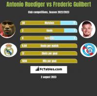 Antonio Ruediger vs Frederic Guilbert h2h player stats