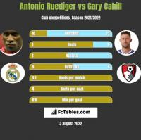 Antonio Ruediger vs Gary Cahill h2h player stats