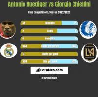 Antonio Ruediger vs Giorgio Chiellini h2h player stats