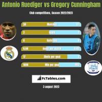 Antonio Ruediger vs Gregory Cunningham h2h player stats