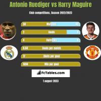 Antonio Ruediger vs Harry Maguire h2h player stats