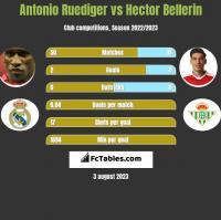 Antonio Ruediger vs Hector Bellerin h2h player stats