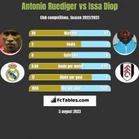 Antonio Ruediger vs Issa Diop h2h player stats