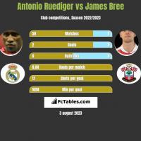 Antonio Ruediger vs James Bree h2h player stats