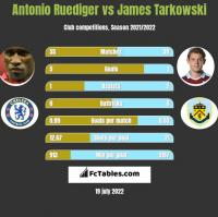 Antonio Ruediger vs James Tarkowski h2h player stats