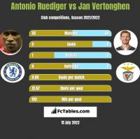 Antonio Ruediger vs Jan Vertonghen h2h player stats